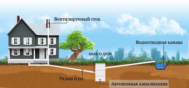 Прокладка самотечной канализации в Уфе, прокладка трубопроводов под землей