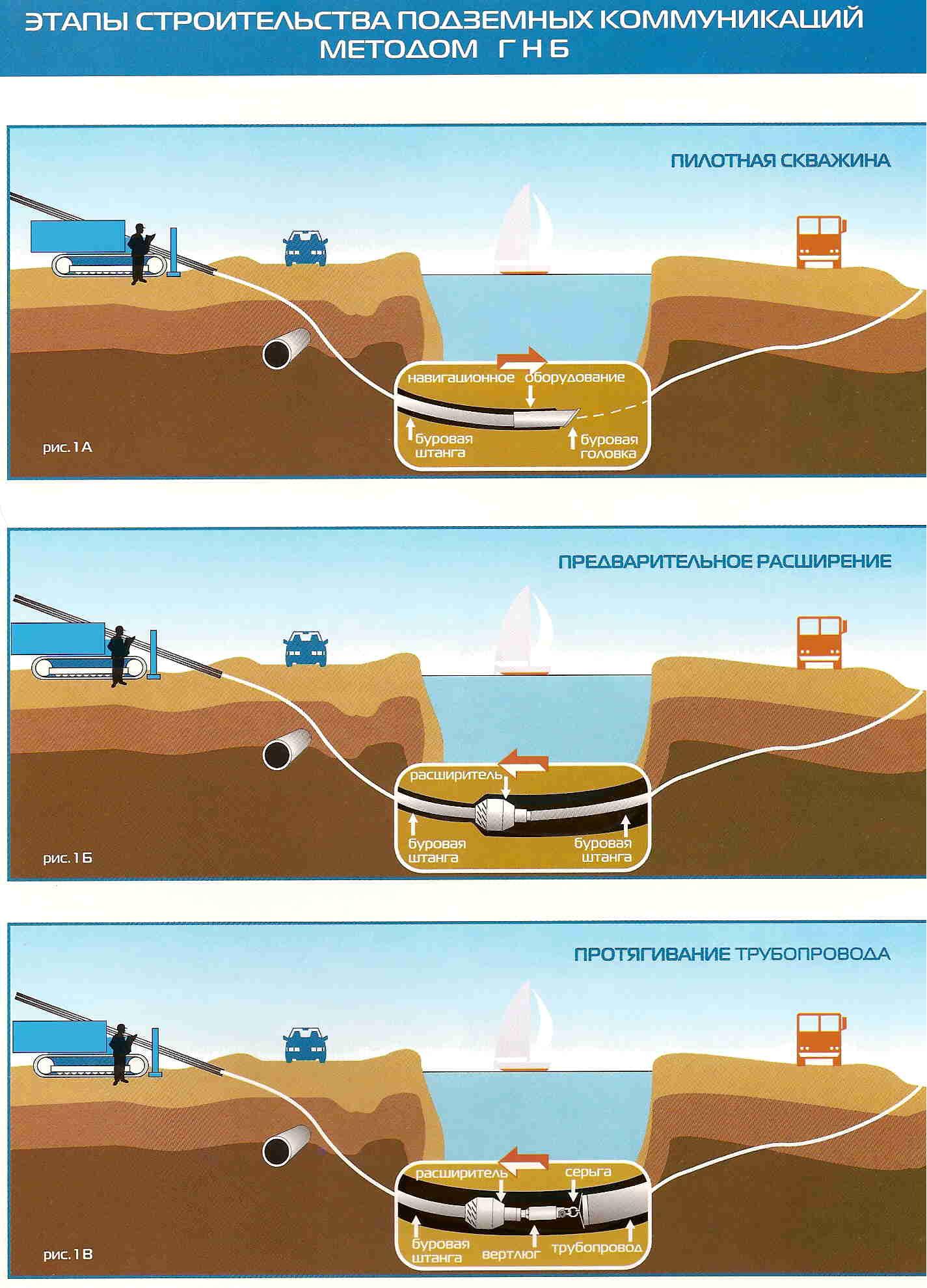 этапы строительства методом гнб